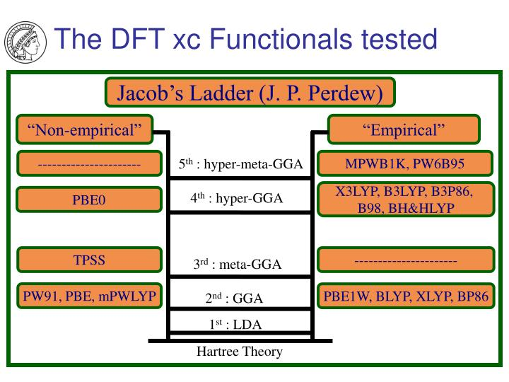 The DFT xc Functionals tested