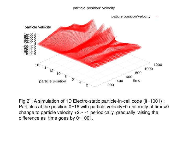 Fig.2' : A simulation of 1D Electro-static particle-in-cell code (it=1001) :