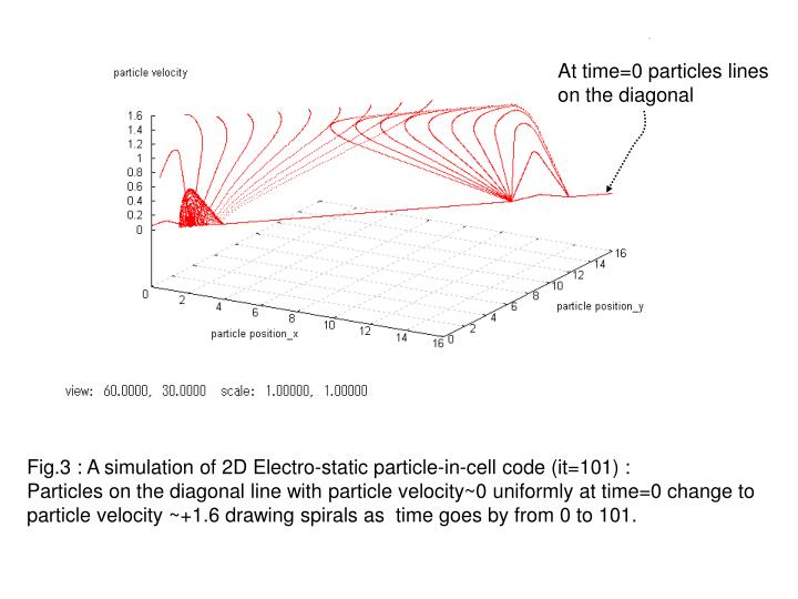 At time=0 particles lines on the diagonal