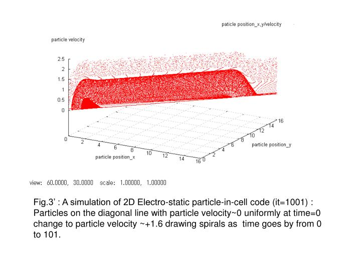 Fig.3' : A simulation of 2D Electro-static particle-in-cell code (it=1001) :