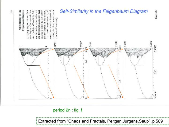 Self-Similarity in the Feigenbaum Diagram