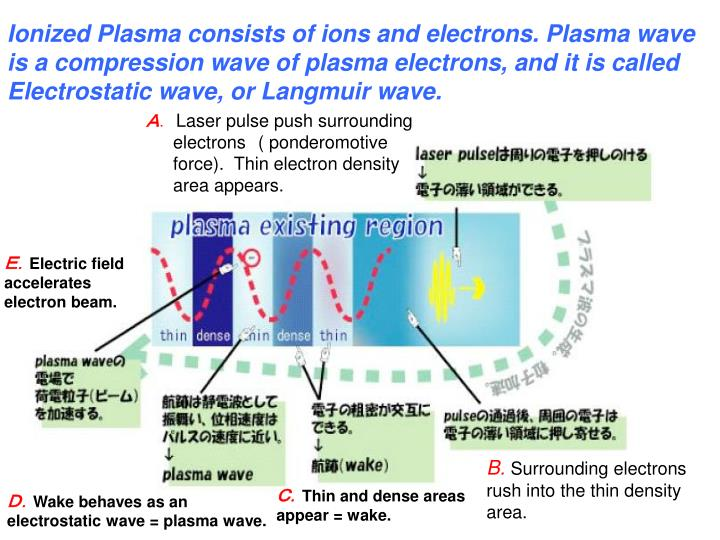 Ionized Plasma consists of ions and electrons. Plasma wave is a compression wave of plasma electrons, and it is called Electrostatic wave, or Langmuir wave.