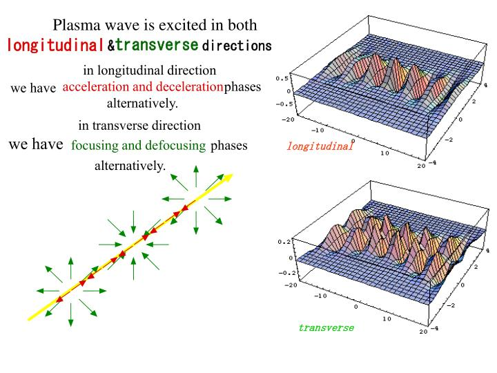 Plasma wave is excited in both