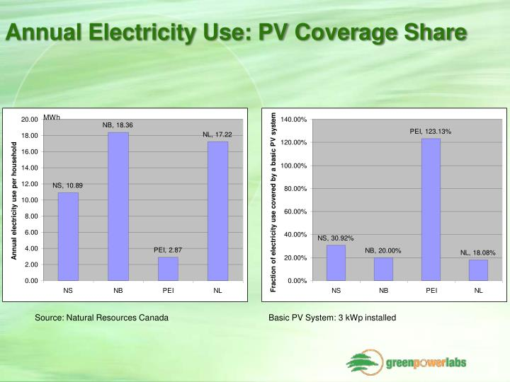Annual Electricity Use: PV Coverage Share