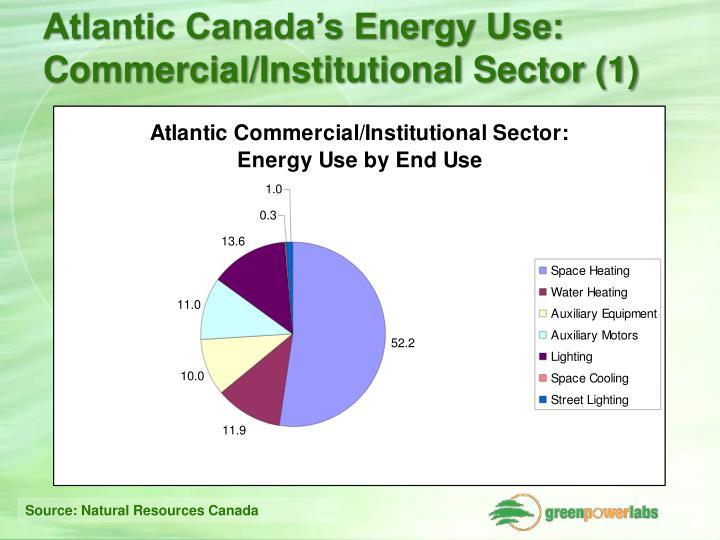 Atlantic Canada's Energy Use: