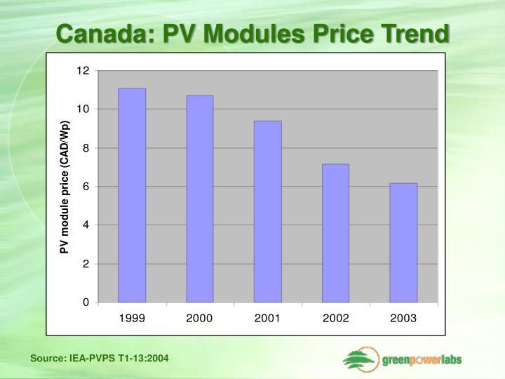 Canada: PV Modules Price Trend