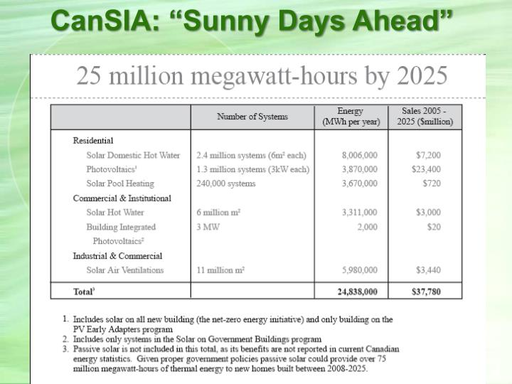 "CanSIA: ""Sunny Days Ahead"""