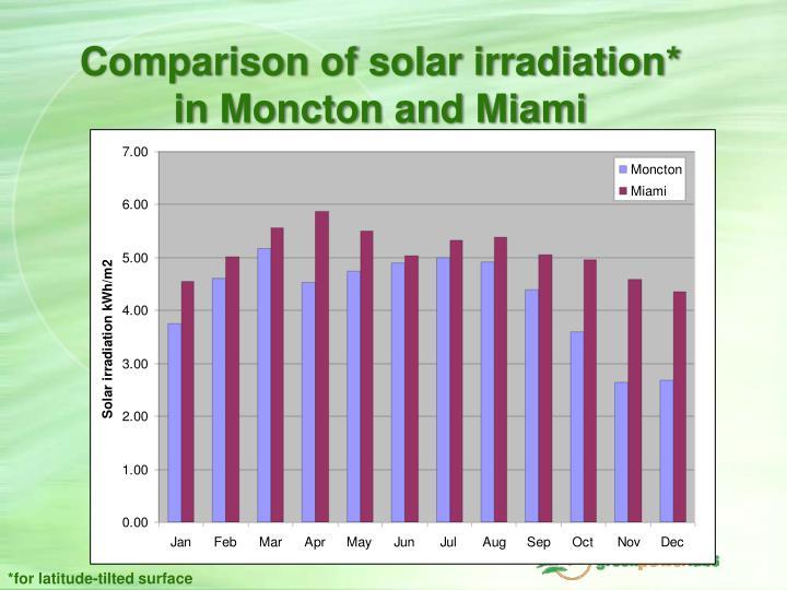 Comparison of solar irradiation*