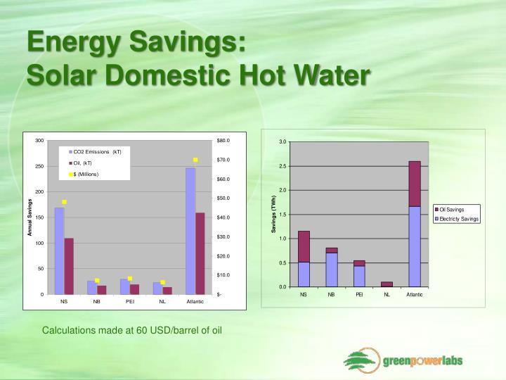 Energy Savings: