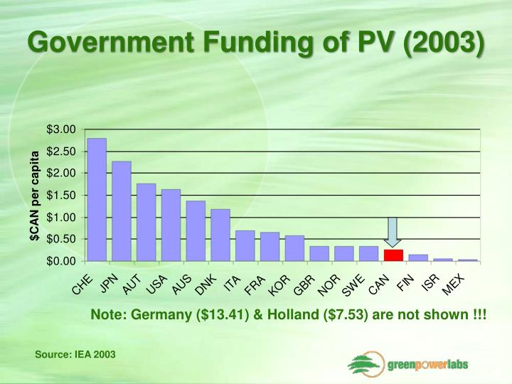 Government Funding of PV (2003)