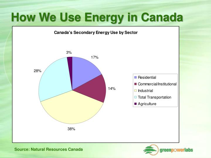 How we use energy in canada