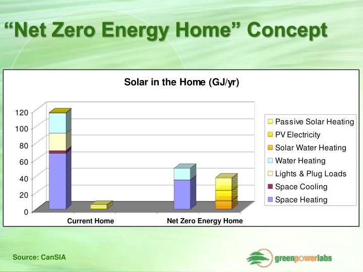 """""""Net Zero Energy Home"""" Concept"""