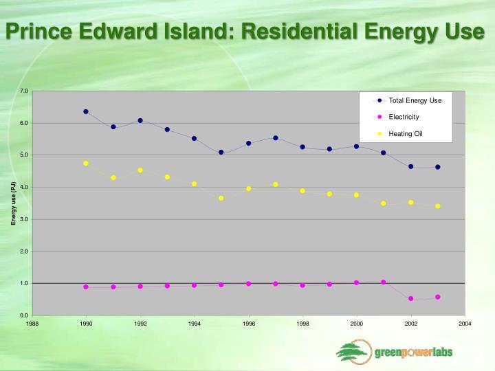 Prince Edward Island: Residential Energy Use