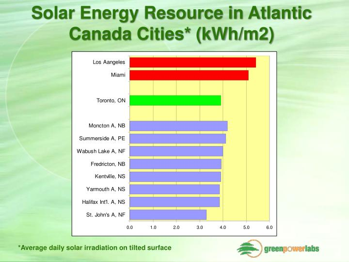 Solar Energy Resource in Atlantic Canada Cities* (kWh/m2)