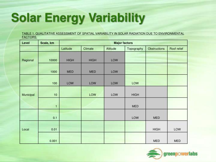 Solar Energy Variability