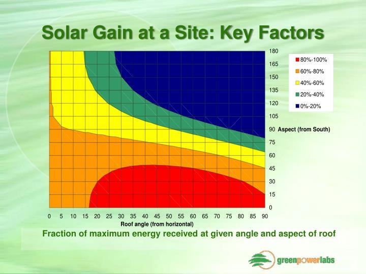 Solar Gain at a Site: Key Factors