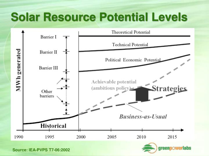 Solar Resource Potential Levels
