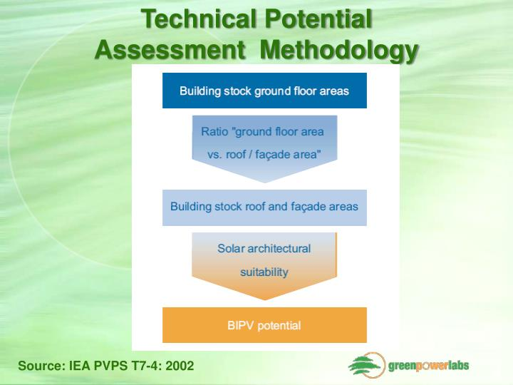 Technical Potential