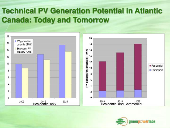 Technical PV Generation Potential in Atlantic Canada: Today and Tomorrow