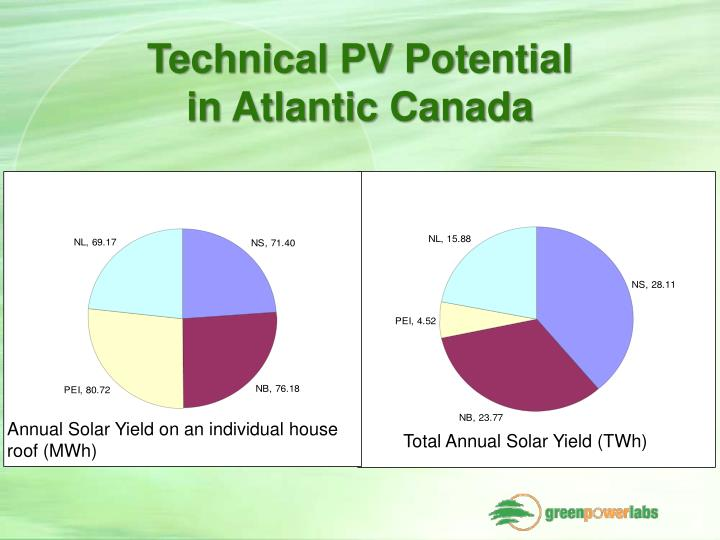 Technical PV Potential