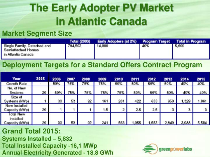 The Early Adopter PV Market