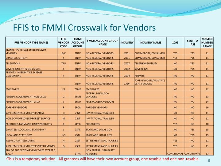 FFIS to FMMI Crosswalk for Vendors
