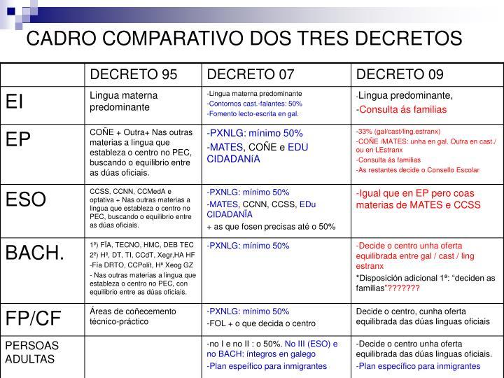 CADRO COMPARATIVO DOS TRES DECRETOS