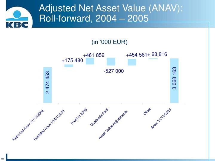 Adjusted Net Asset Value (ANAV):