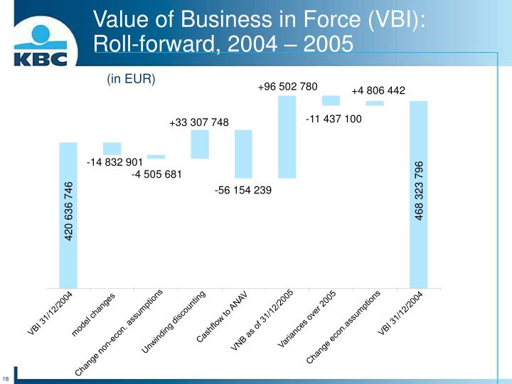 Value of Business in Force (VBI):