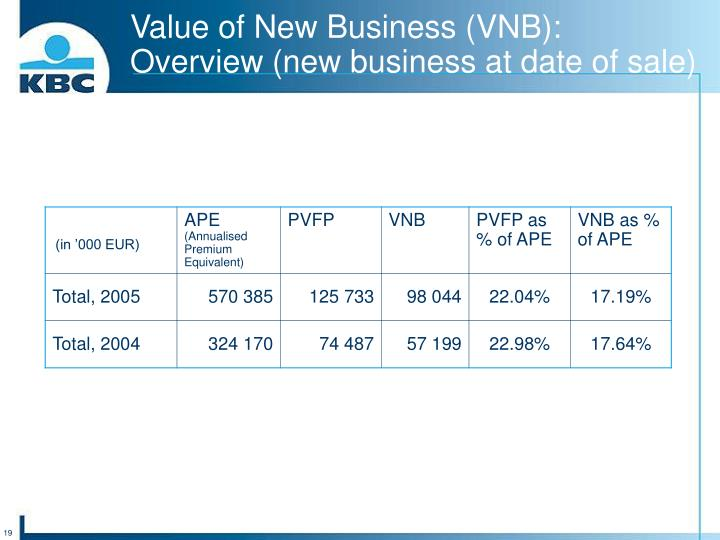 Value of New Business (VNB):