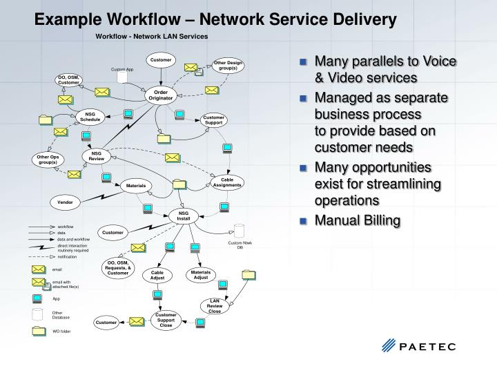 Example Workflow – Network Service Delivery