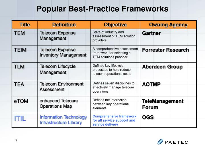 Popular Best-Practice Frameworks
