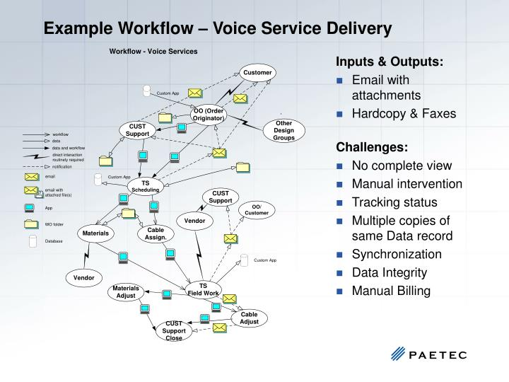 Example Workflow – Voice Service Delivery