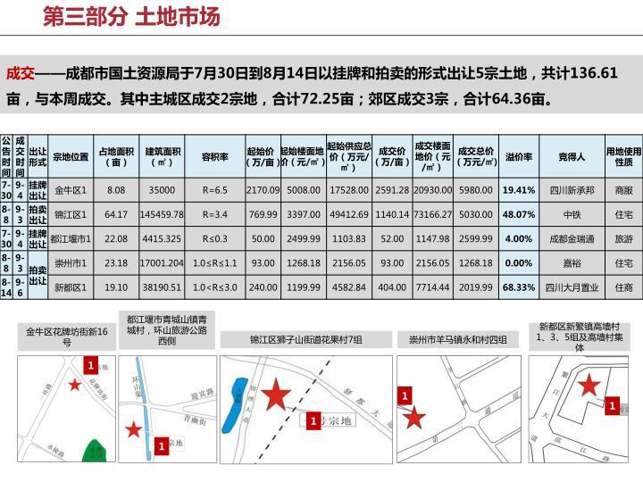 第三部分 土地市场