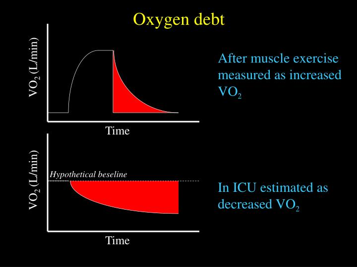 After muscle exercise measured as increased VO