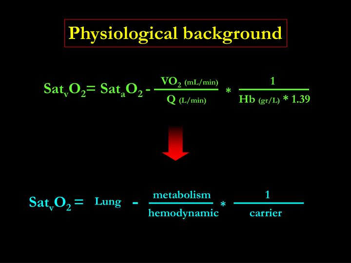 Physiological background