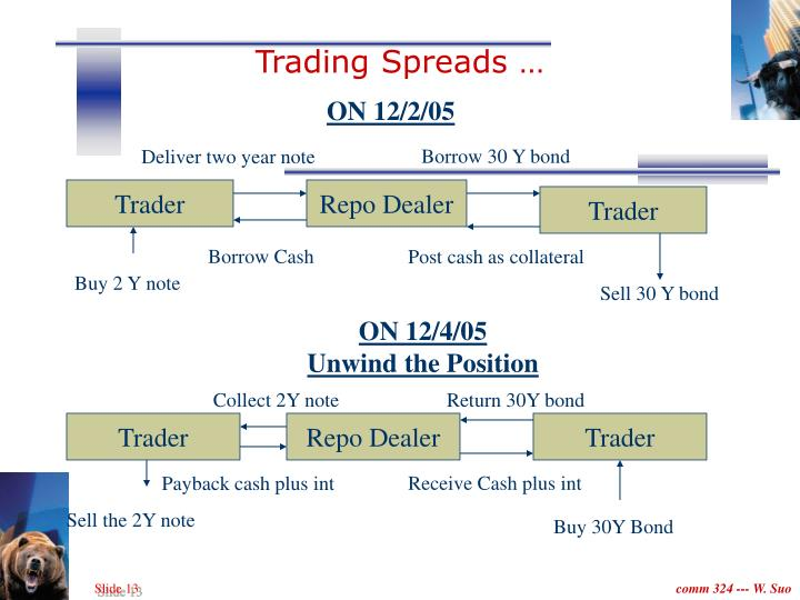 Trading Spreads …