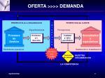oferta demanda