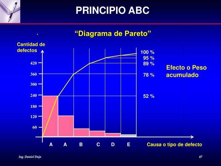 PRINCIPIO ABC