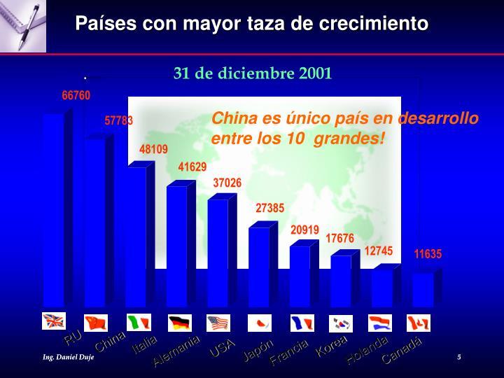 Países con mayor taza de crecimiento