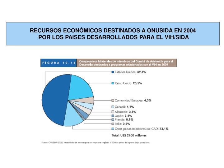 RECURSOS ECONÓMICOS DESTINADOS A ONUSIDA EN 2004