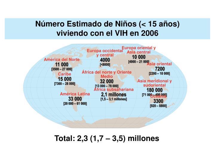 Número Estimado de Niños (< 15 años)