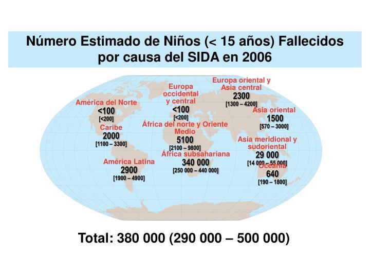 Número Estimado de Niños (< 15 años) Fallecidos