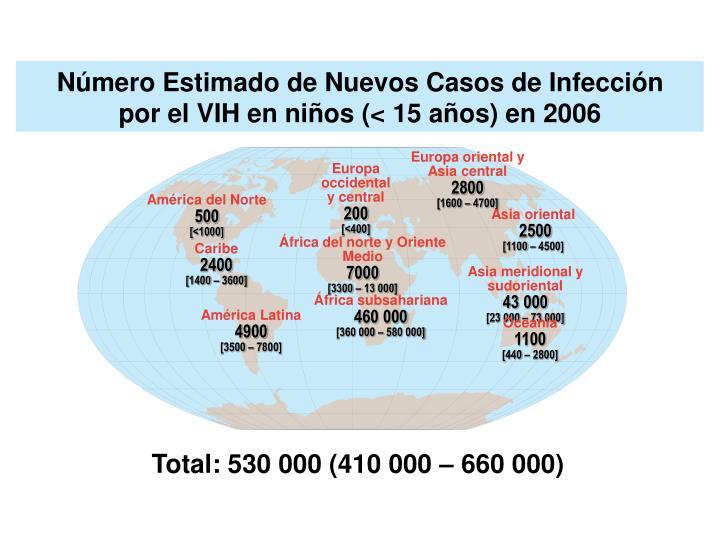 Número Estimado de Nuevos Casos de Infección