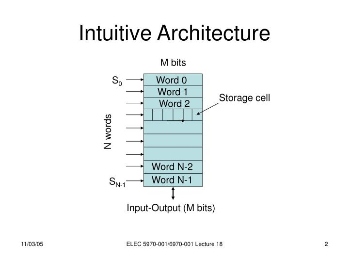 Intuitive architecture