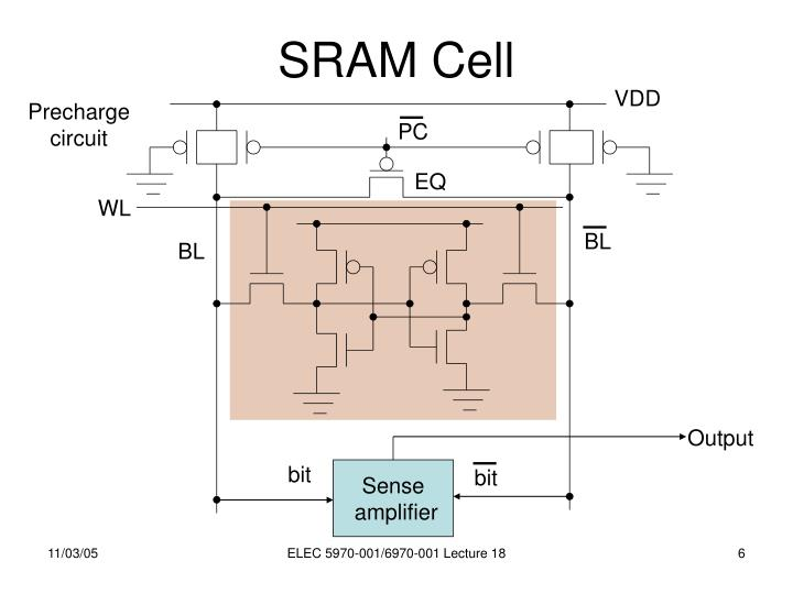 SRAM Cell