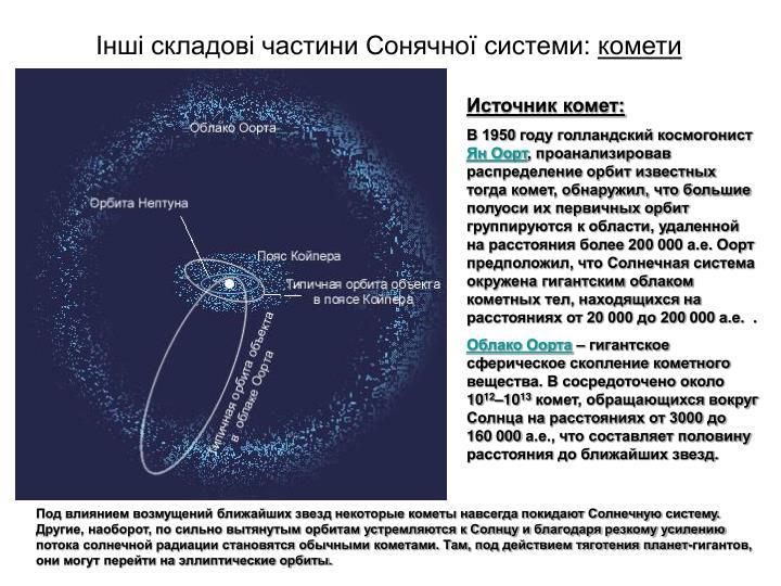 Інші складові частини Сонячної системи: