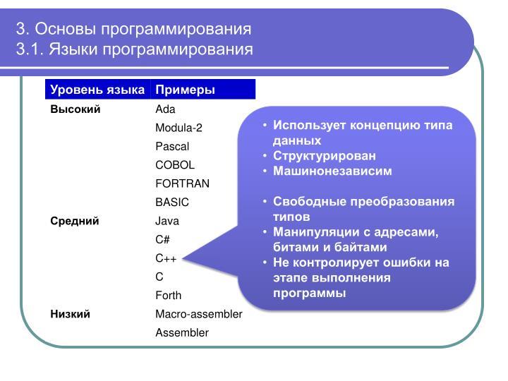 3. Основы программирования