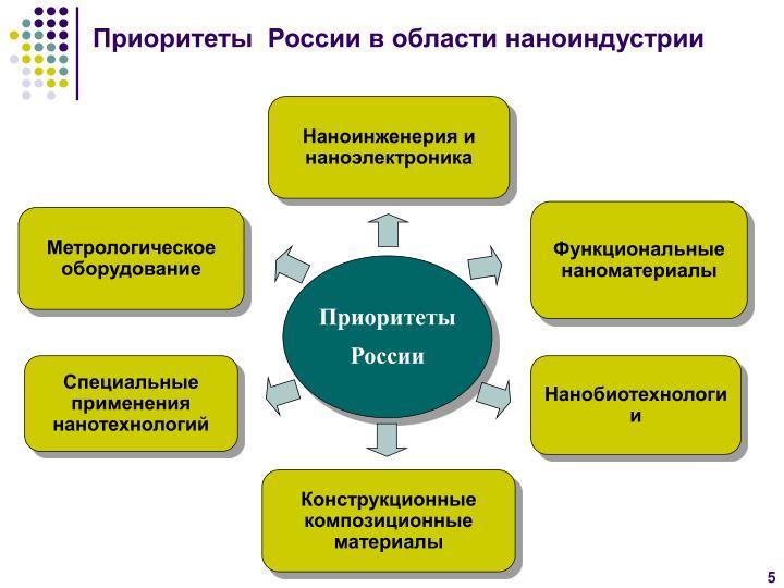 Приоритеты  России в области наноиндустрии