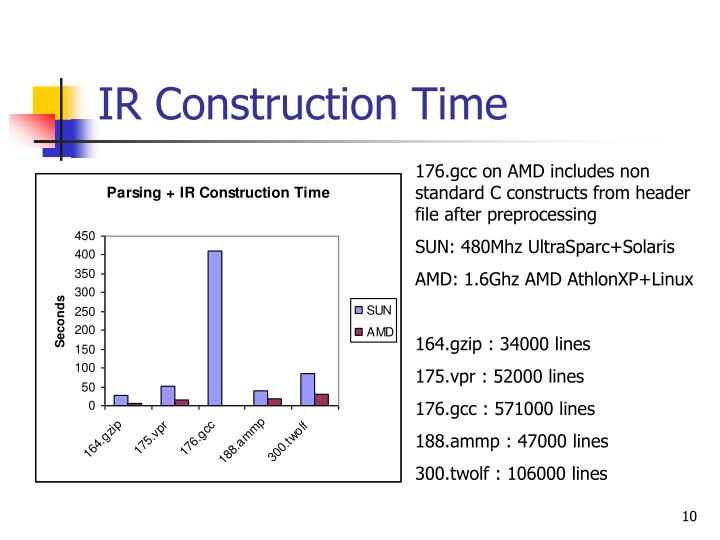 IR Construction Time